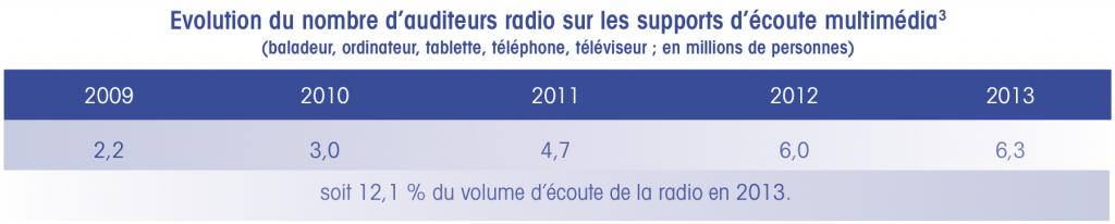 Évolution du nombre d'auditeurs radio