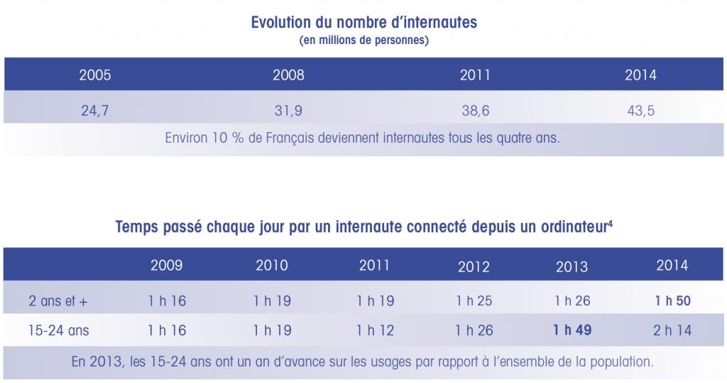 Évolution du nombre d'internautes