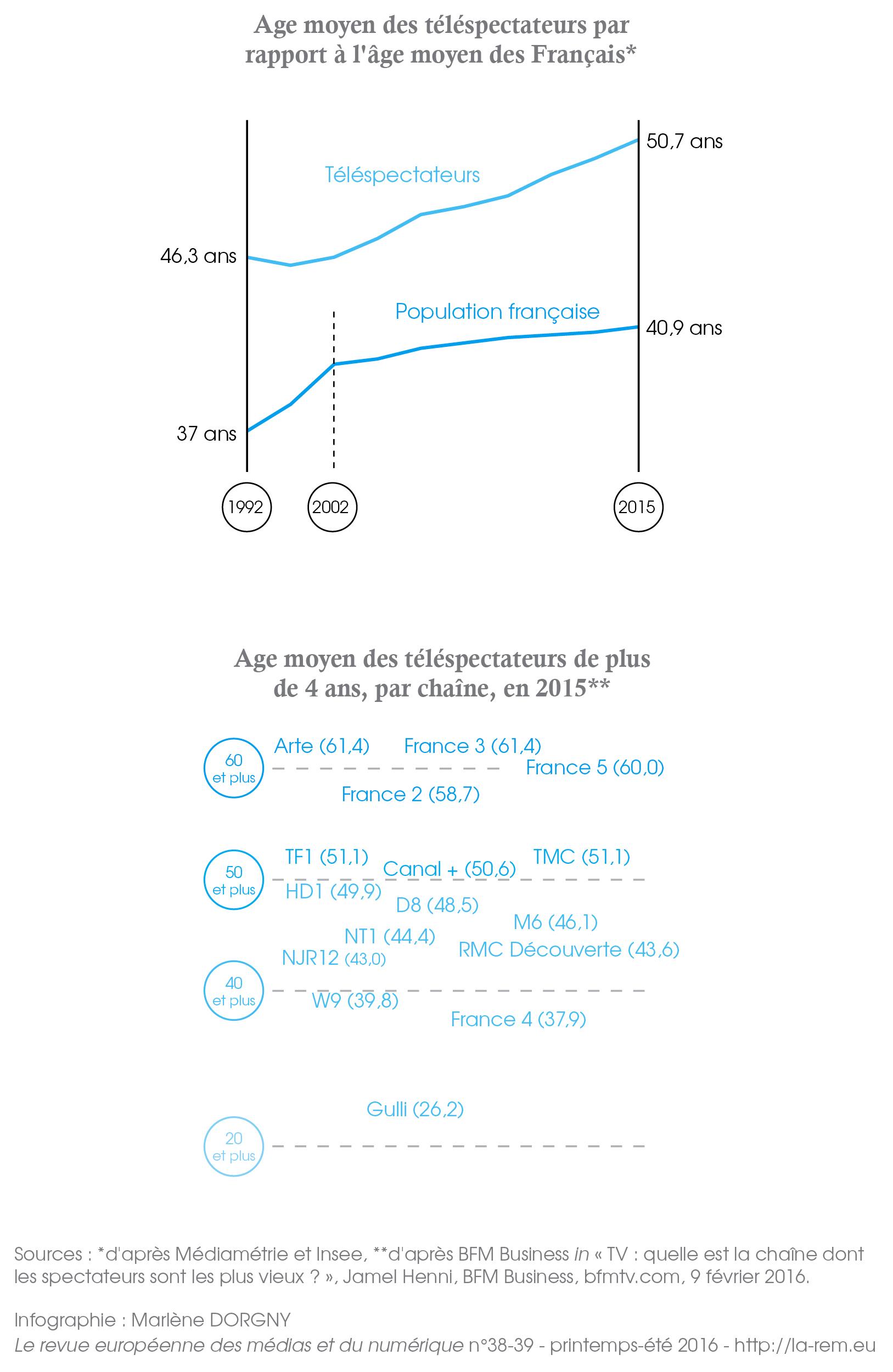 Sources : *d'après Médiamétrie et Insee, **d'après BFM Business in « TV : quelle est la chaîne dont les spectateurs sont les plus vieux ? », Jamel Henni, BFM Business, bfmtv.com, 9 février 2016. Infographie : MD
