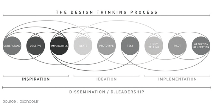 DesignThinking Process