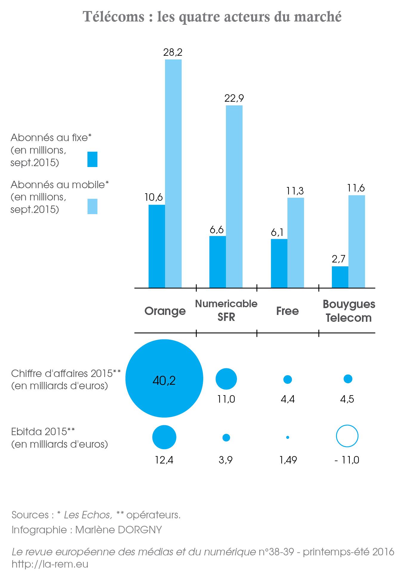 Télécoms les quatre acteurs du marché Orange, Numericable-SFR, Free, Bouygues Telecom