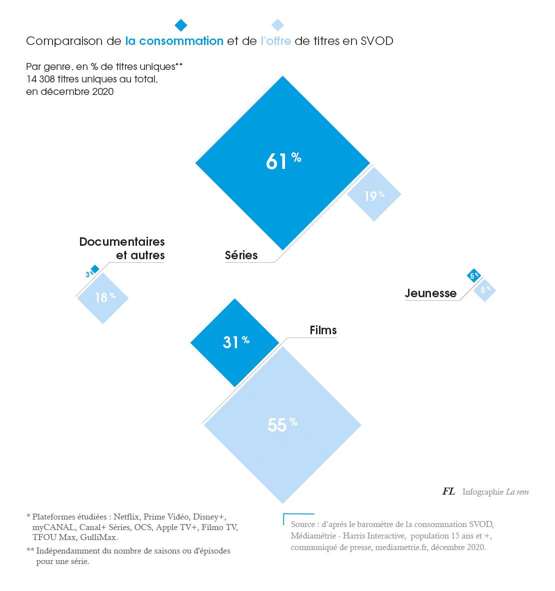 la rem infographie