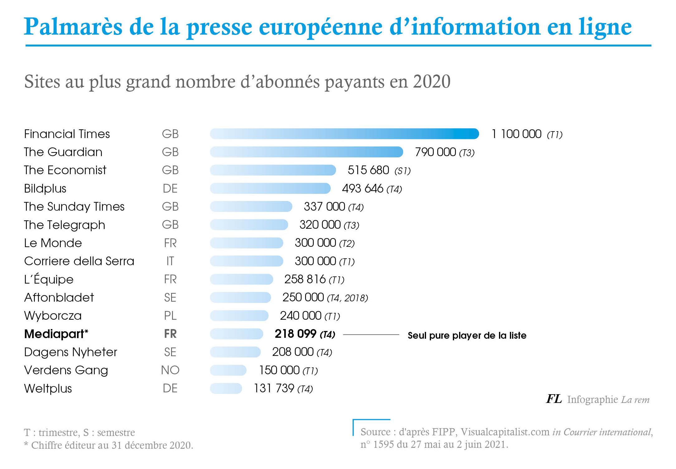 Palmarès de la presse européenne d'information en ligne